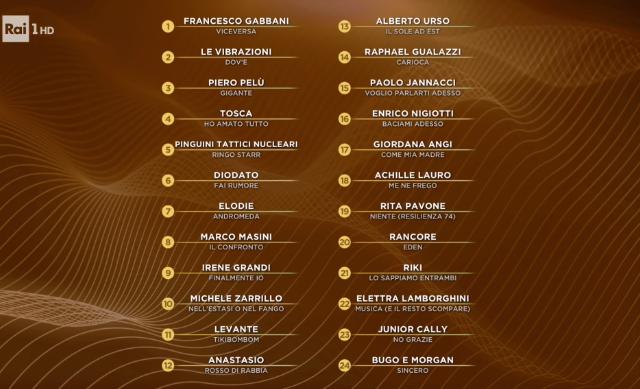 Serata finale del Festival di Sanremo 2020, forte del 53,3% di share di stanotte